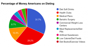 The percentage of money Americans spent on dieting in 2010.